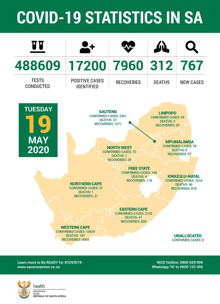 #Covid_19 statistics in South Africa as at 19 May 2020.