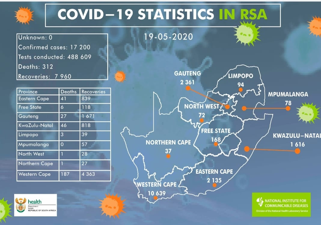 A total of 13 538 #COVID19 tests were conducted in the last 24 hours. There are 768 new cases of #COVID19. Regrettably, we report 26 new #COVID19 related deaths and send our condolences to the loved ones. We must work together until we see this outbreak through. #StaySafe https://t.co/sjv5qk6VKR