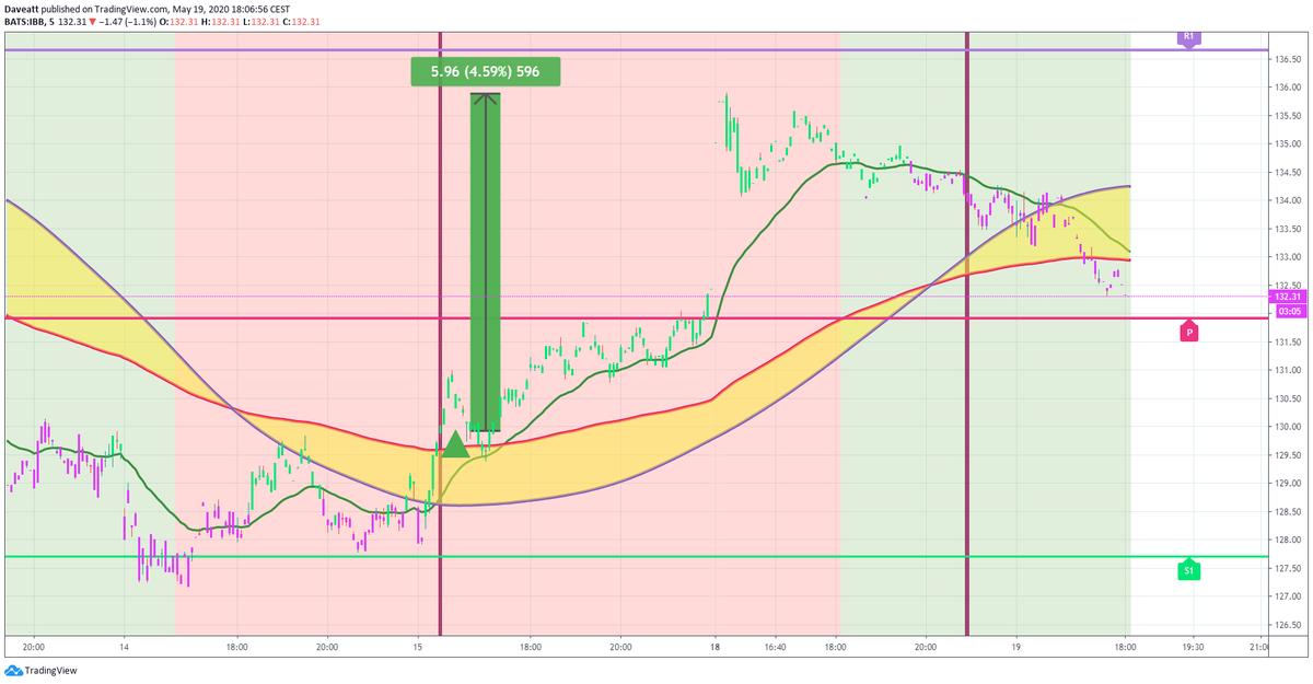 TradingView trade NVCR ALNY IBB