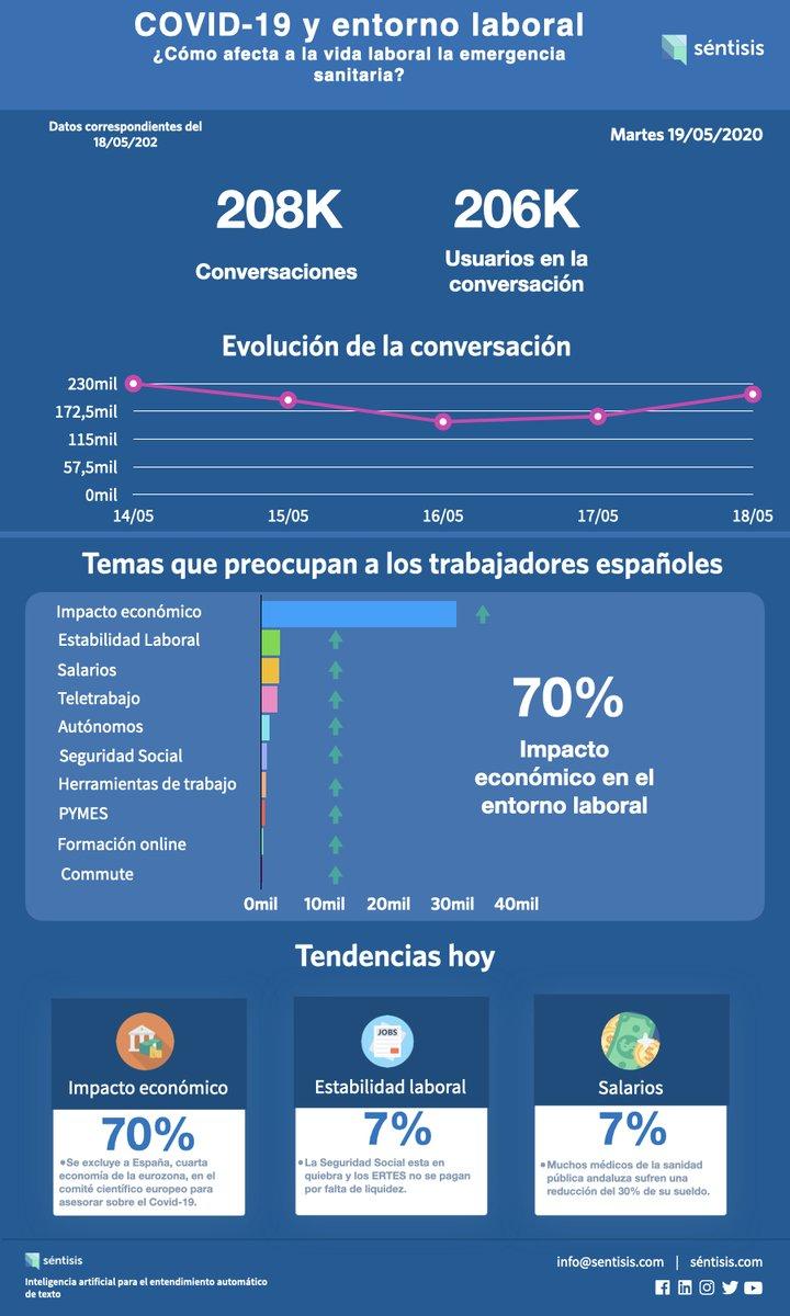 Trabajadores comentan: Muchos médicos de la sanidad pública andaluza sufren una reducción del 30% de su sueldo. https://t.co/9XXv5j0b3i