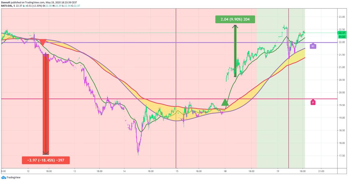 TradingView trade DAL AAL AIR