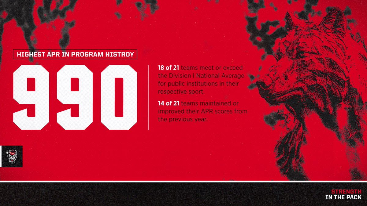 What an accomplishment by our squads. The highest Academic Progress Rate in program history!  #GoPack // #NCState https://t.co/JTfF301tms
