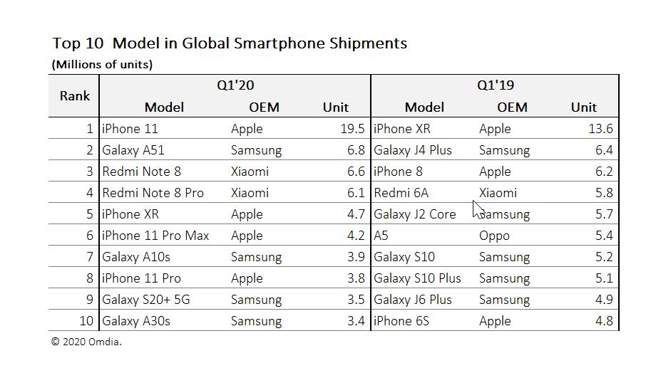 """スマートフォン世界販売台数 【2020年1〜3月期】   海外リサーチ会社の調査 1位:iPhone 11(1950万台) 2位:Galaxy A51(680万台) 3位:Redmi Note8(660万台) 10位内にXR/11Pro/Pro Max   iPhone 11が""""桁違い""""の1位   #alife https://www.omdia.com/resources/product-content/iphone-11-surpasses-iphone-xr-to-become-worlds-most-popular-smartphone-model-in-q1… #iPhone #iphone11 #スマホpic.twitter.com/6qpG2cB0Iq"""