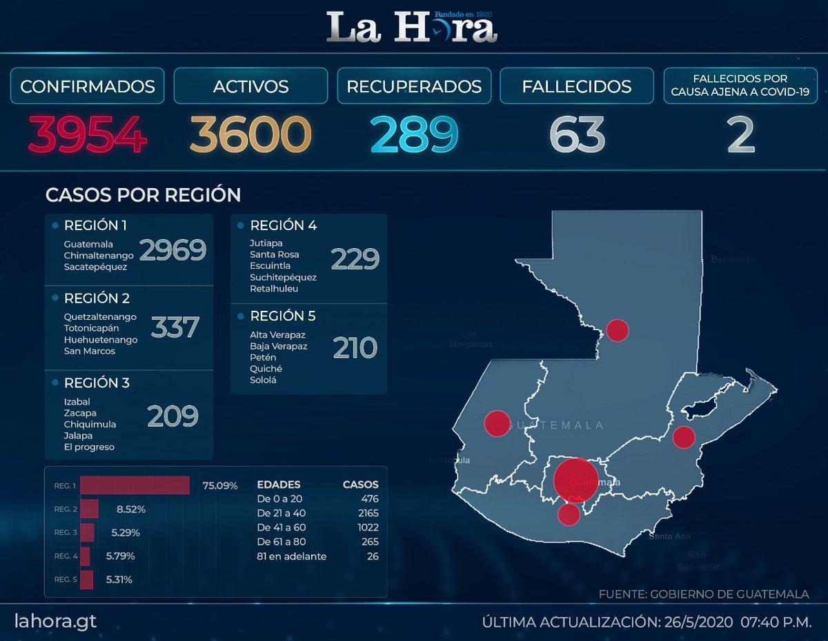 test Twitter Media - #QuedateEnCasaALa1Este es el último registro de casos de Coronavirus en el país 👇🏼 https://t.co/4X3mdcwKLB