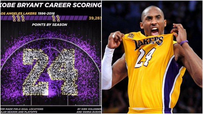 33643分!Kobe生涯總得分熱圖誕生,周邊全是紫色,C位數字太催淚!