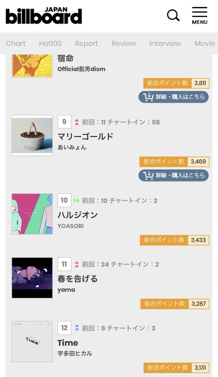 さらにBillboard JAPAN HOT100、新曲 #ハルジオン が先週に続いて10位、そして #あの夢をなぞって が念願の初チャートイン!とても嬉しいです。ありがとうございます!新曲も一生懸命作ってますので、ぜひ楽しみにしていてくださいね。#YOASOBI