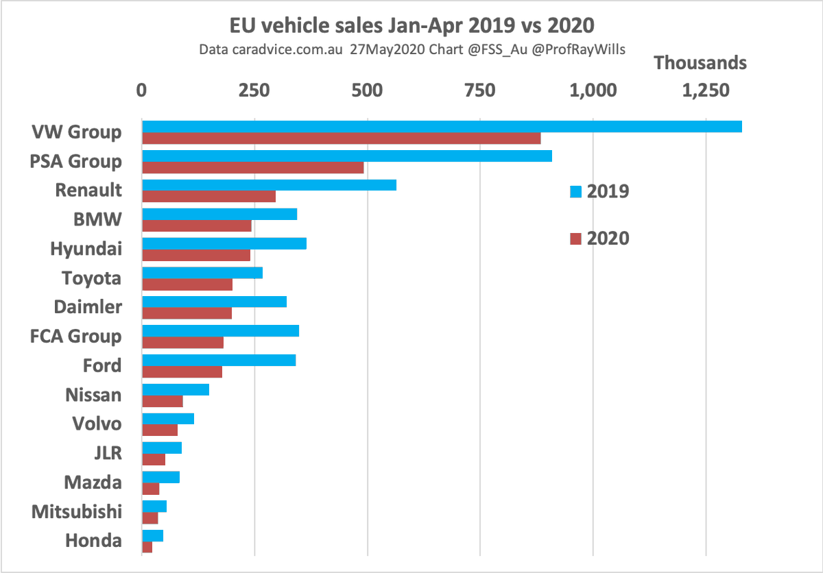 1.5 Aus submarines France makes EVs core of $8.8b rescue plan for auto industry Pres Macron says France goal to be leading producer of clean cars in Europe electrek.co/2020/05/26/fra… Total EU investment in EVs 20x > 2 years ago French April car sales down 90% YoY End of oil
