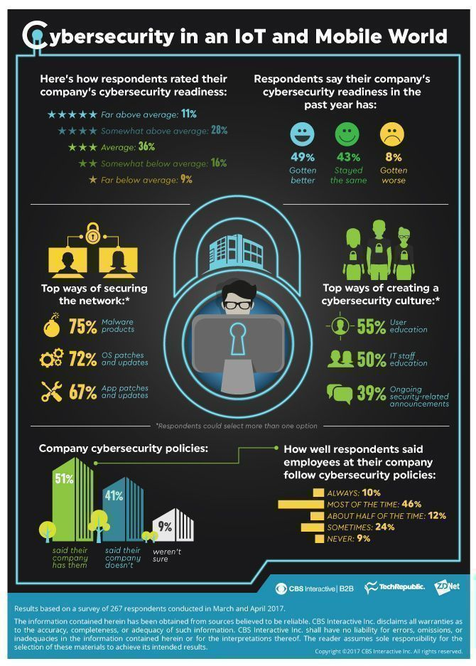 #CyberSecurity in an #IoT and #Mobile World {#Infographic}   @3XS0 @jblefevre60 @evankirstel @labordeolivier @jerome_joffre @Ym78200 @3itcom  #InternetOfThings #Analytics #fintech #education #Security #Malware #CyberAware #BigData  @Calsoft_Data