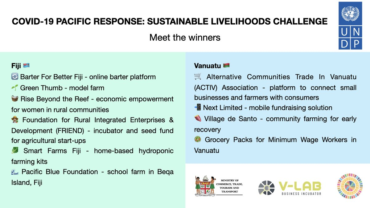 UNDP #Pacific is going to support local social impact projects to provide sustainable livelihoods for those affected by #COVID19 in Fiji & Vanuatu. The Pacific Response Challenge screened close to 100 proposals and identified the 🔝 solutions in virtual pitching events last week.