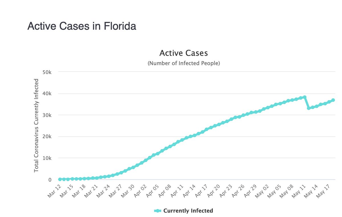 Does anyone know what the date was when @GovRonDeSantis knee-capped the independent skilled person collecting the COVID data? Because Ive never seen a chart like this: Suddenly, on a single day, 5,000 people were cured. What political operative has Desantis got running data now?