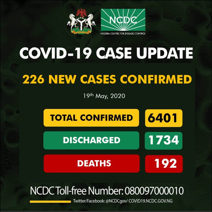 COVID-19: Nigeria records 226 new cases, total infections now 6401