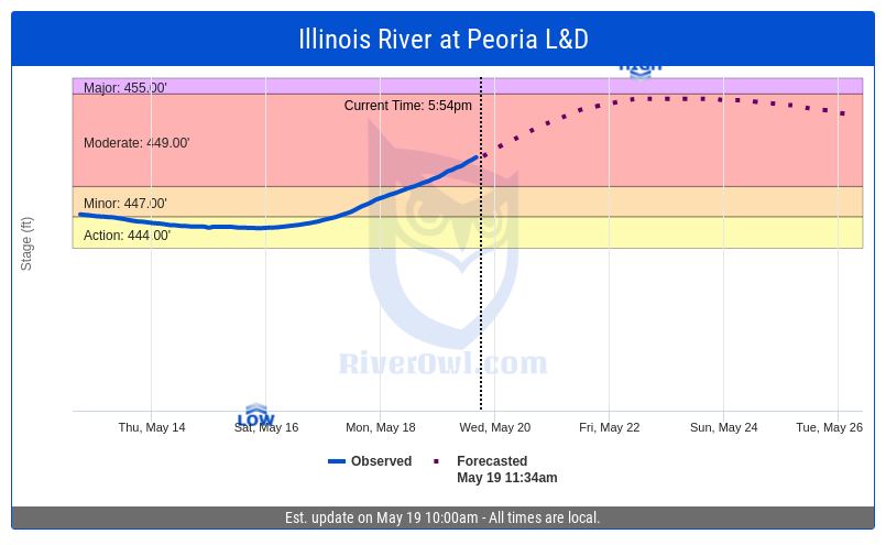 Forecasts for Illinois River at Peoria L&D project water levels reaching moderate flood levels (454.70ft) around 12:00pm on May 23, 2020. https://riverowl.com/gauge/?code=prai2 … #Pekin #Illinois #61554 #floodpic.twitter.com/LhXaVgsTkc