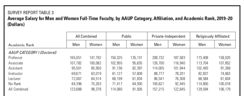 There is not a single rank at which men don't out earn women faculty. #AcademicTwitter