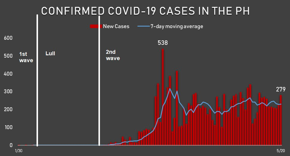 When did the 2nd COVID-19 wave start in PH? 1