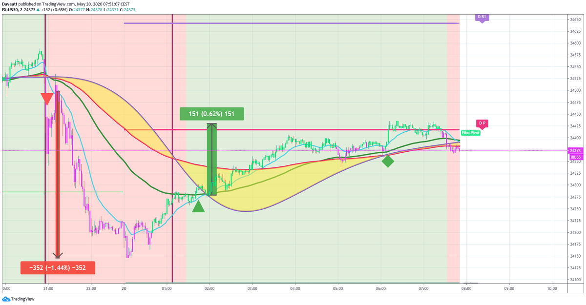 TradingView trade How many points would you have made on these latest trades if you used our 2minutes algorithm on indices