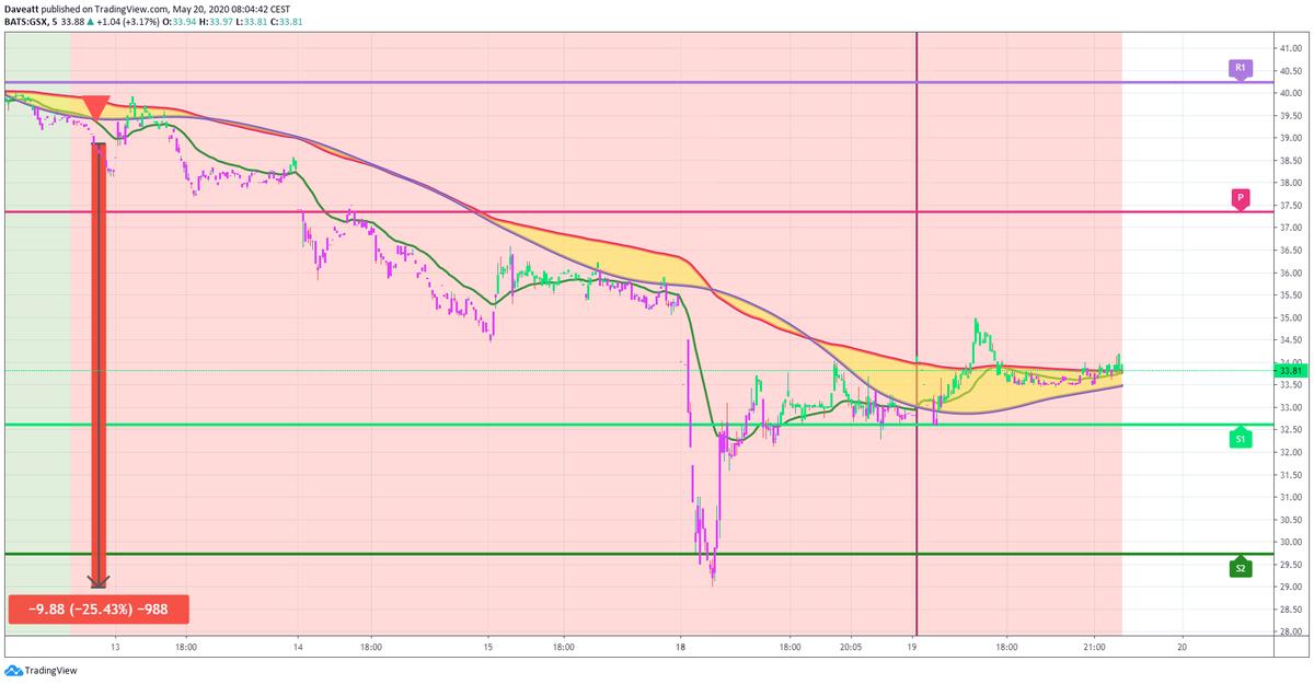 TradingView trade ERI GSX IBIO