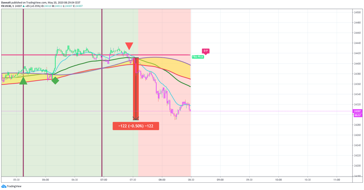 TradingView trade The latest short trades on indices with our 1 minute algorithm