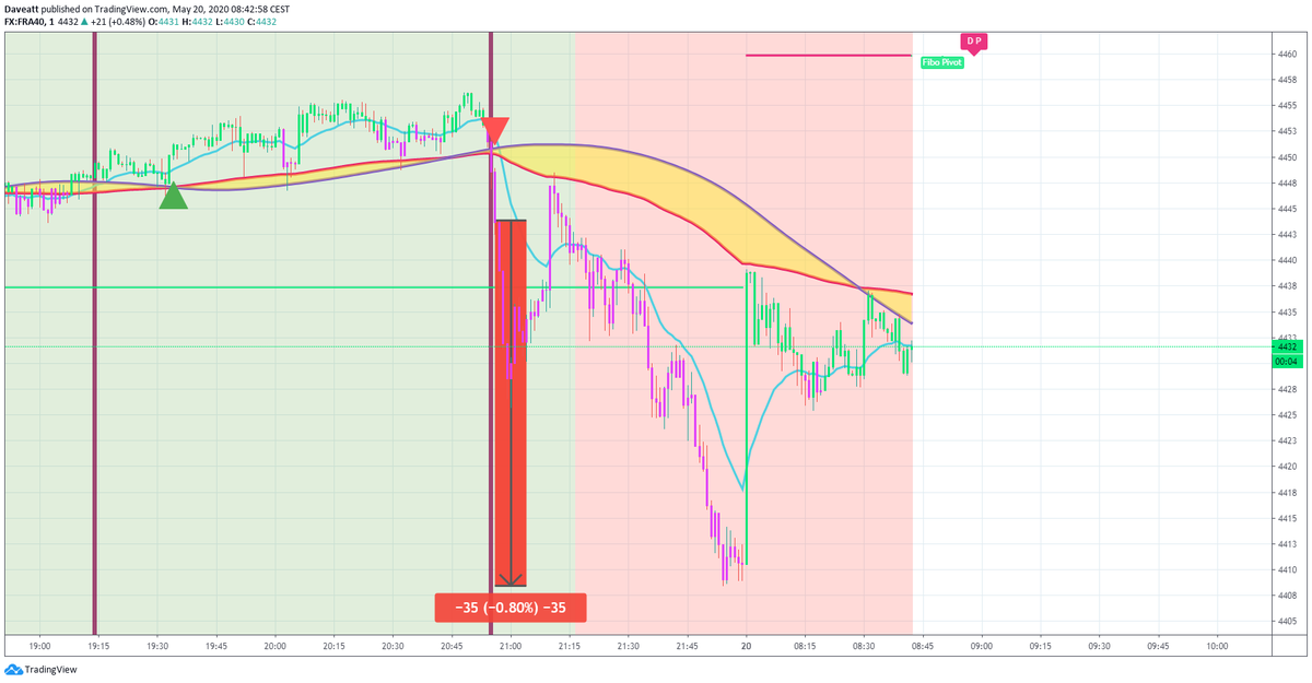 TradingView trade The latest short trades on european indices with our 1 minute algorithm