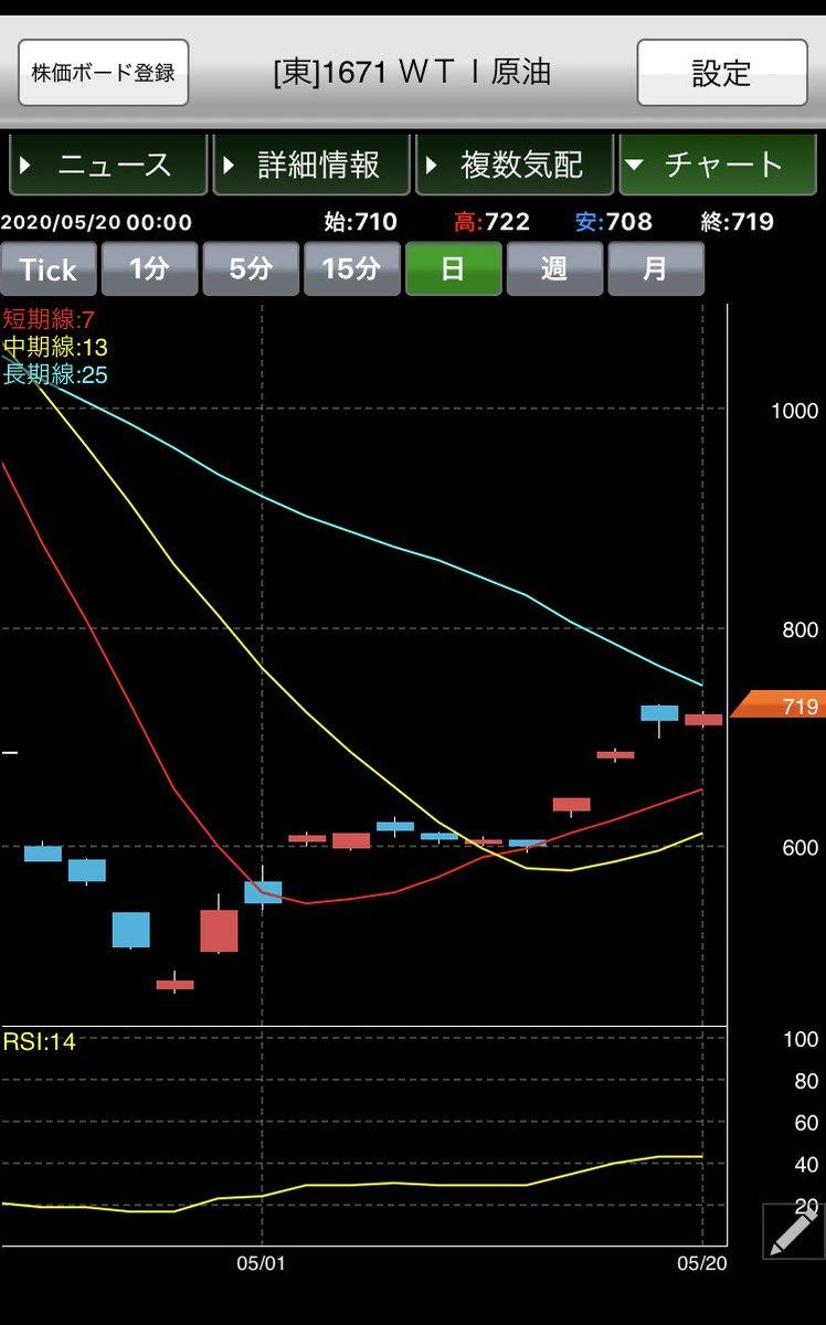 株価 wti