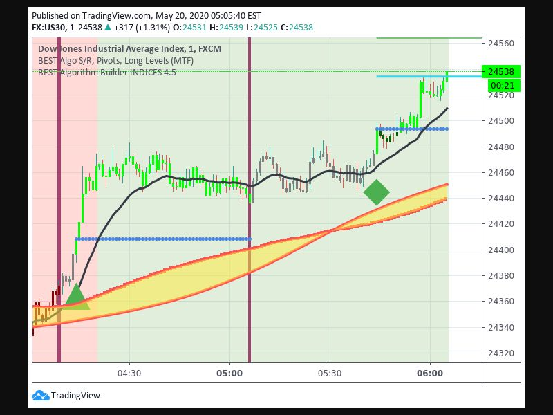 TradingView trade Entry Signal time 205 544