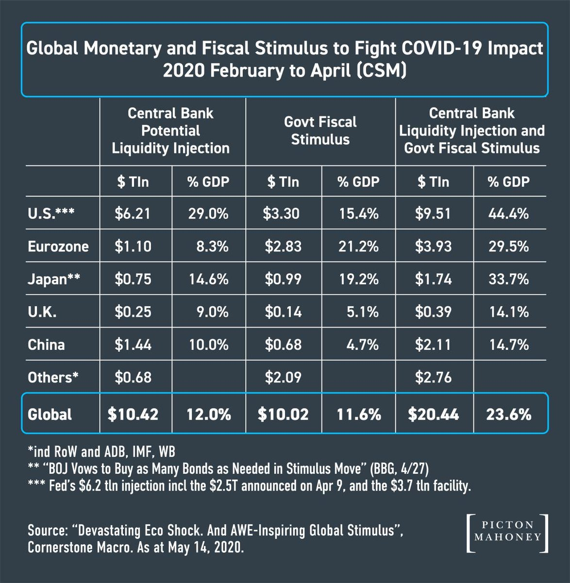 Global Monetary and Fiscal Stimulus to Fight Covid-19