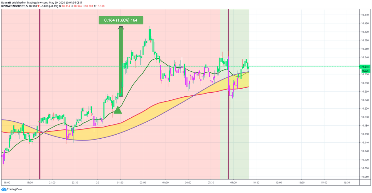 TradingView trade XTZ NEO BNB