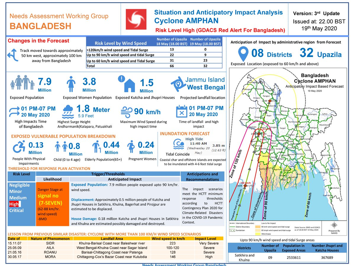 test Twitter Media - 📣#Bangladesh: Situation and Anticipatory Impact Analysis of 🌀#AMPHAN by @OCHAAsiaPac A good place to check up to date news (updating in almost every few minutes) - https://t.co/lwJkSxDUQ9 #StaySafe #MayTheAlmightyHelpUs https://t.co/0kKtsyJUD4