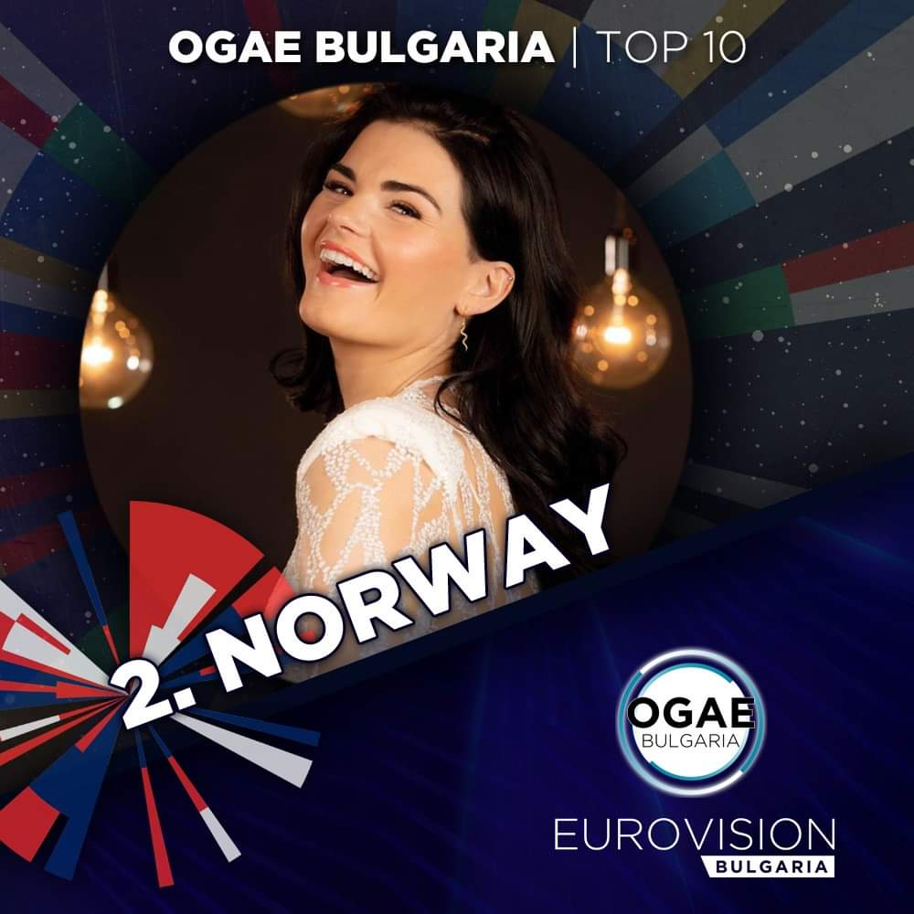 """""""So why, why do I think it's okay 🆗️ Not being me 'cause of you? 😢 And what do you want me to say? 🗣 What do you want me to do 🤷♂️ To get your attention? ⚠️"""" Ulrikke from Norway 🇳🇴 definitely grabbed the attention of OGAE Bulgaria 🥈 #Eurovision #Eurovision2020 #OpenUp https://t.co/9nLKa37Jmh"""