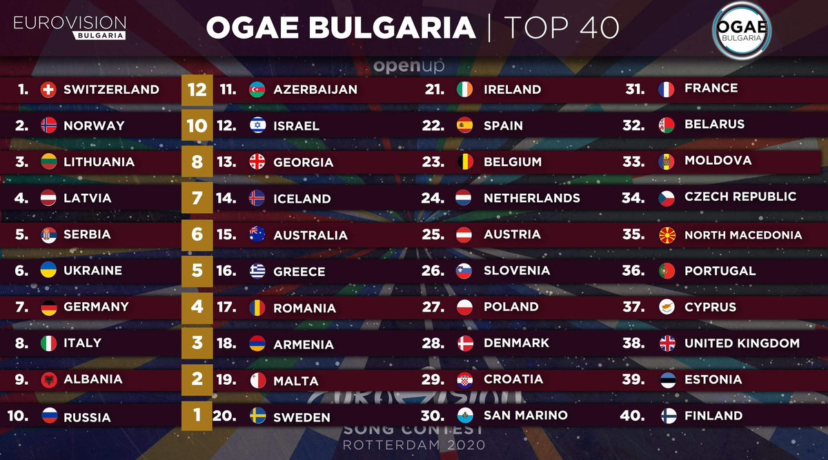 Here are the full results of OGAE Bulgaria's Top 4️⃣0️⃣ #Eurovision #OpenUp #Eurovision2020 https://t.co/WWNgw0Hexj