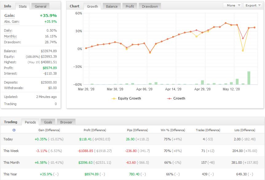 profit forex signals trade copier