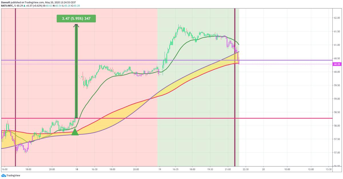 TradingView trade INTC MMM CSCO