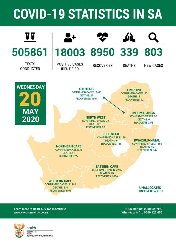 #COVID19SouthAfrica Statistics as at 20 May 2020.
