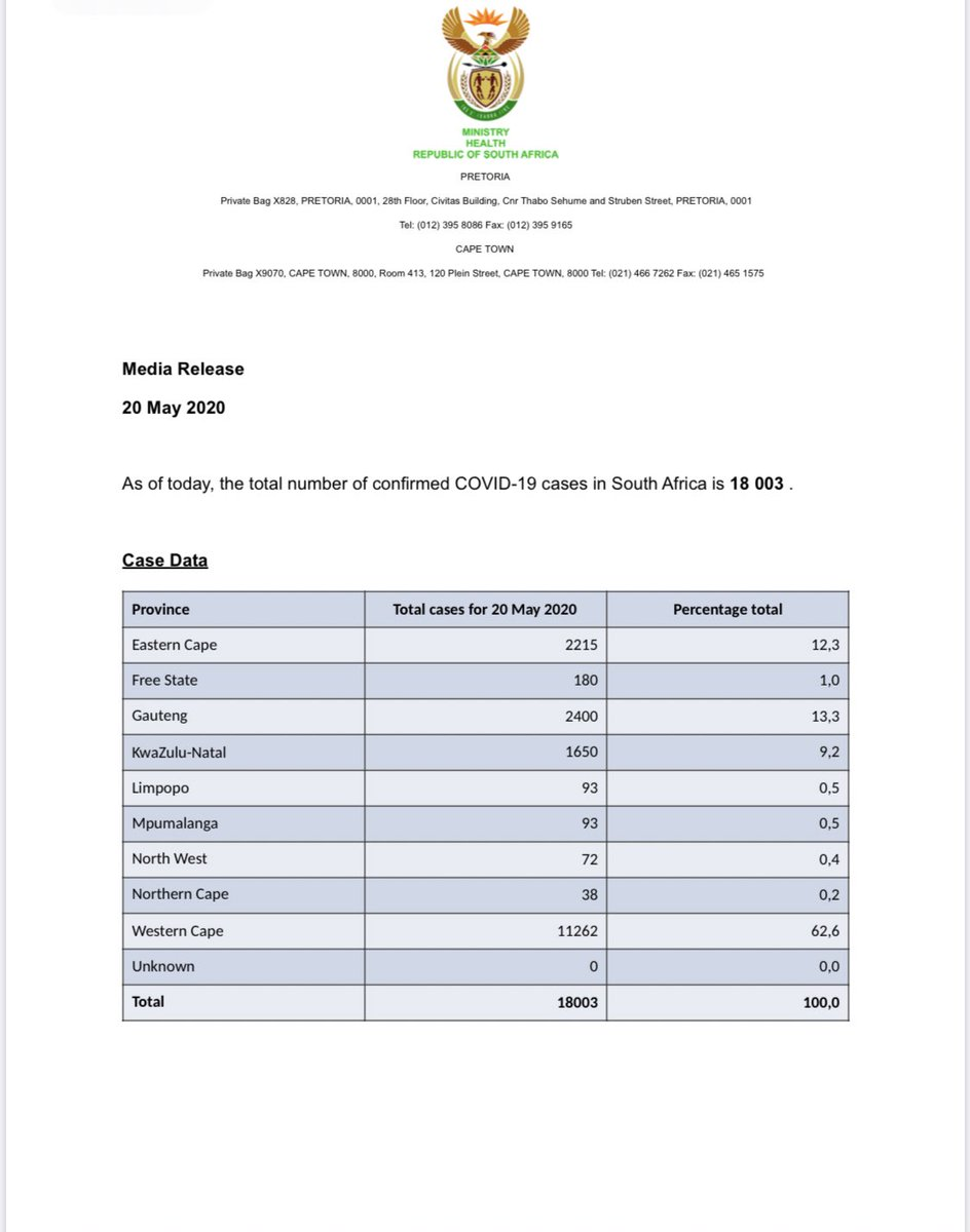 As of today, the total number of confirmed #COVID19 cases in South Africa is 18003, the total number of deaths is 339 and the total number of recoveries is 8950.