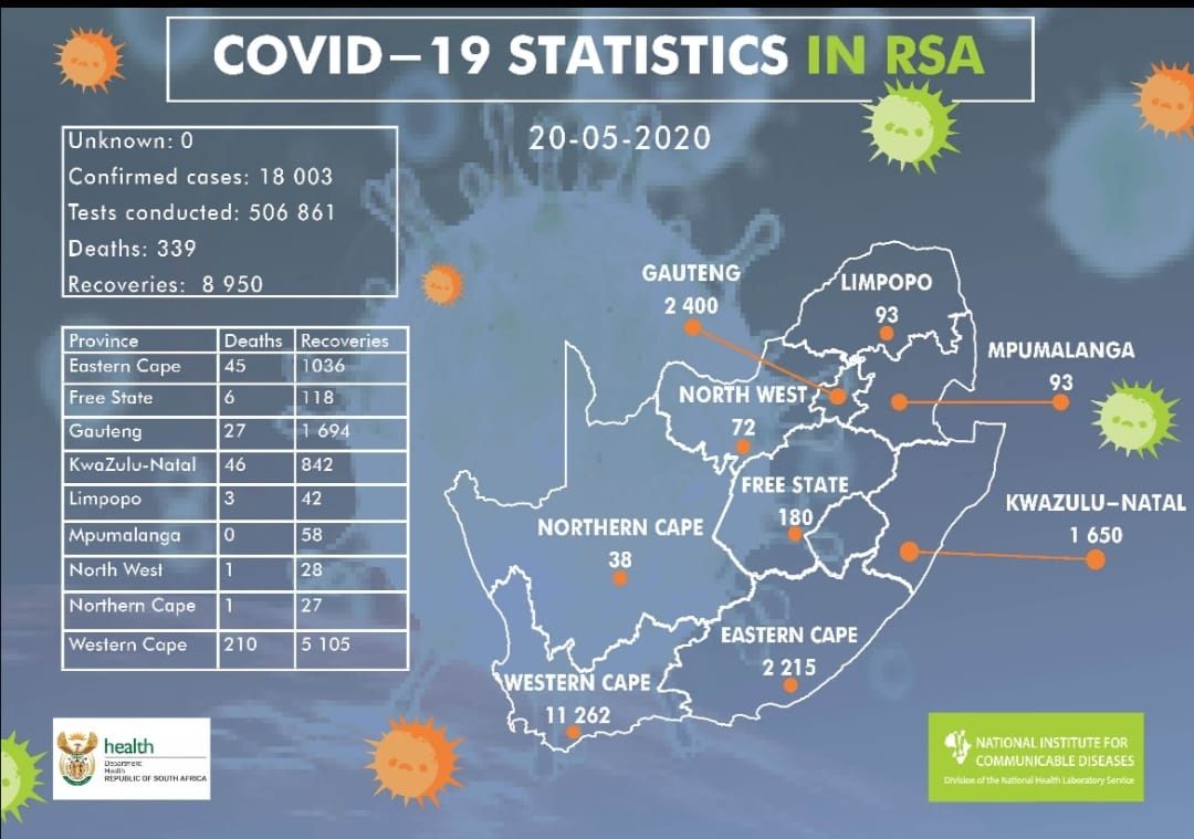 UPDATE: A total of 18 252 #COVID19 tests were conducted in the last 24 hours. There are 809 new cases of #COVID19. Sadly, we report27new #COVID19 related deaths and send our condolences to the loved ones. Wear a face mask to reduce the spread of droplets & minimise exposure https://t.co/zgEH92tORC