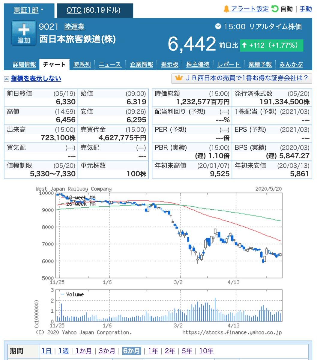 株価 西日本 旅客 鉄道