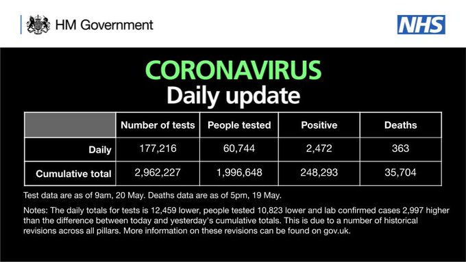 CORONAVIRUS: Daily update  As of 9am 20 May, there have been 2,962,227 tests, with 177,216 tests on 19 May.   1,996,648 people have been tested of which 248,293 tested positive.   As of 5pm on 19 May, of those tested positive for coronavirus, across all settings, 35,704 have sadly died.