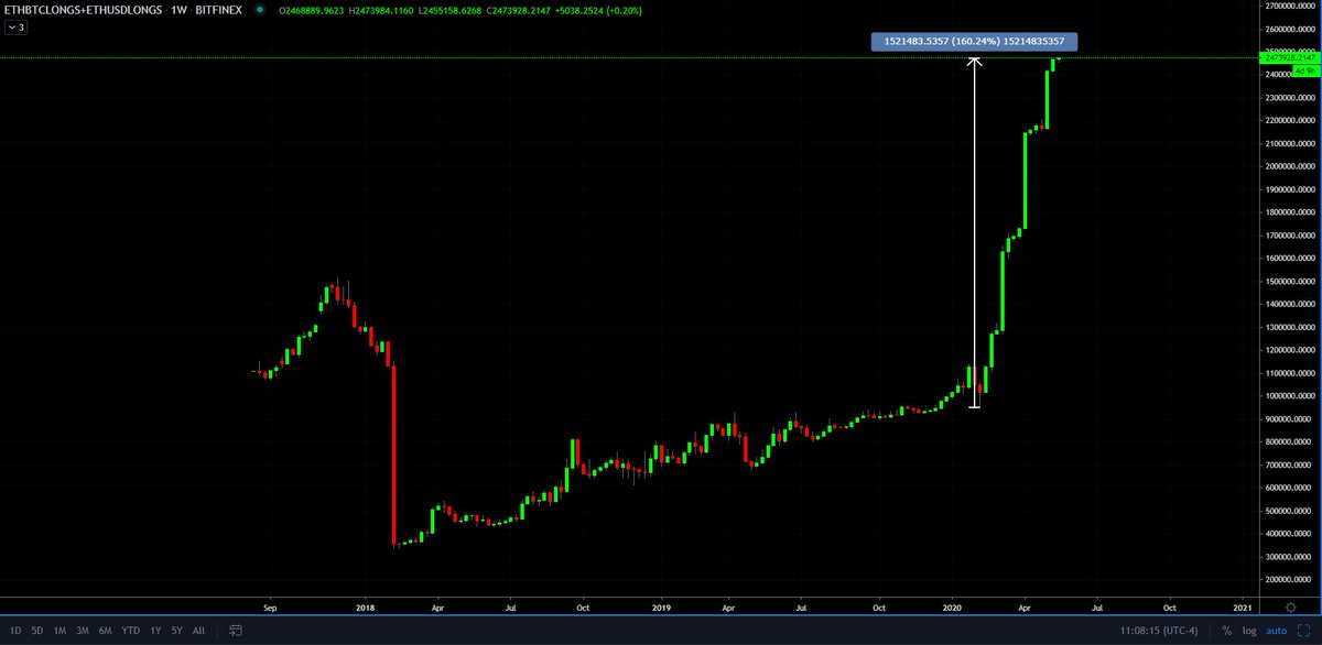 Chart of Ethereum longs on Bitfinex (ETHuSD and ETHBTC) from crypto trader Jonny Moe (@JonnyMoeTrades on Twitter).