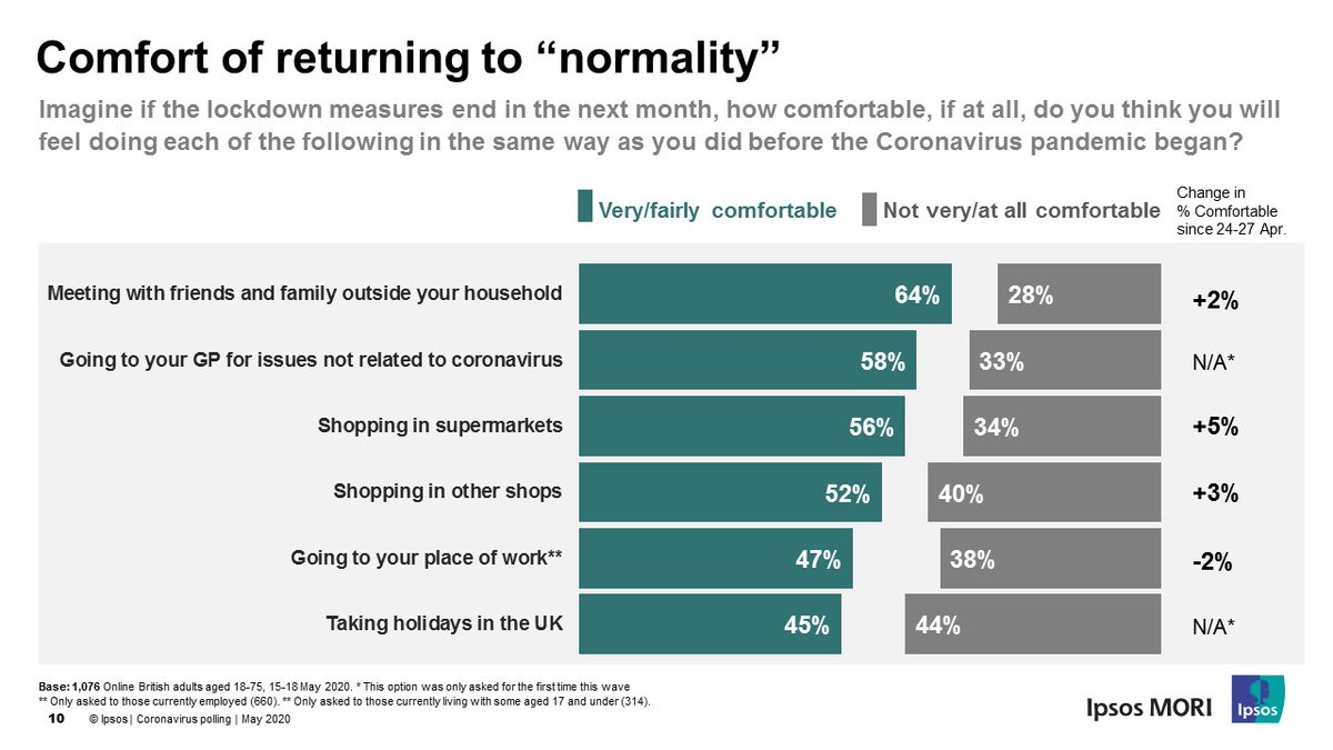 How do Brits feel about returning to life as normal after lockdown? Latest @IpsosMORI shows 2 in 10 would feel comfortable holidaying abroad, while 4 in 10 feel comfortable about holidaying in UK – but clearly still many have concerns and need to be reassured. (1/2)