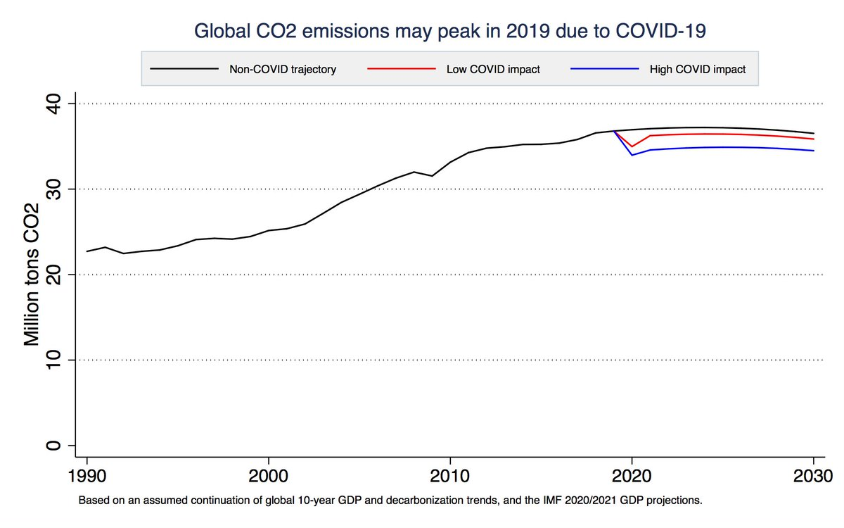 Due to COVID-19, there is a real chance that 2019 will be the year in which global CO2 emissions peaked. If trends in GDP growth and decarbonization had continued emissions would have peaked around 2024. Now there is a real chance they wont ever return to 2019 levels. 1/3