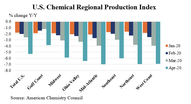 U.S. chemical production edged lower in April https://t.co/aN7dWpTtx0 https://t.co/Rhj68AbEHZ