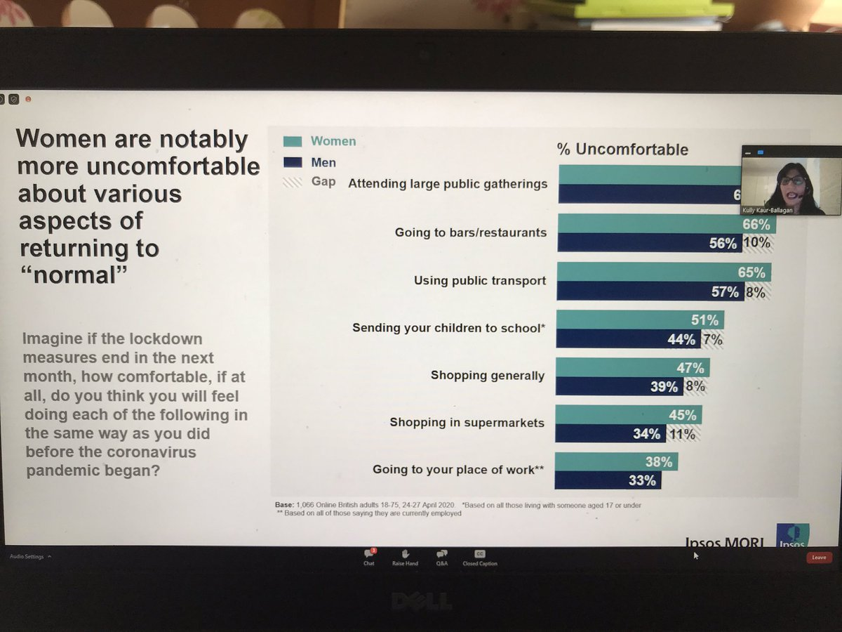 """@KBallagan says that new data released this week continues this trend of women feeling uncomfortable about various aspects of returning to """"normal"""" @IpsosMORI @fawcettsociety #ipsosmori #CoronaConversations"""