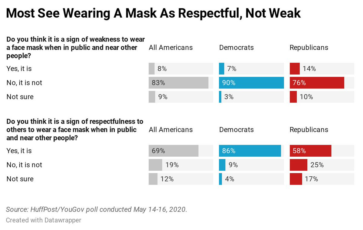 Nearly 70% of Americans say wearing a mask near others is respectful. Just 8% see it as a sign of weakness.   https://t.co/FyfceHGs05 https://t.co/Q00Oi4bqhW