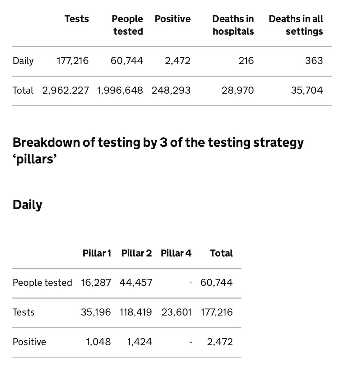 177216 tests on 60744 people. How is the number of tests going up and the number of people being tested going down?? Are they doing more than 2 each in Pillar 2?