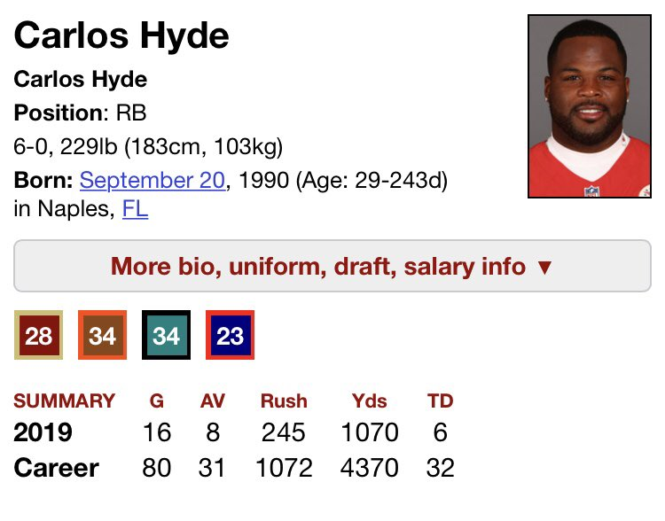 carlos hyde rushing for 1k yards isn't real, he can't hurt you  carlos hyde: <br>http://pic.twitter.com/rm53h8NPBx