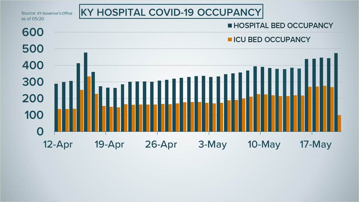 DATA UPDATE   We've been talking about a climb in ICU patients in Kentucky & asked  @GovAndyBeshear for more complete and comprehensive data. Today the Governor said they had an issue with the way that data was reported -- currently 98 in ICU.  #FOCUS @WHAS11  #FactsNotFearpic.twitter.com/HGwj1tMJil