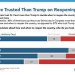 Image for the Tweet beginning: By 31 points, Americans trust