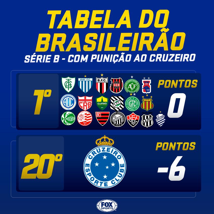Fox Sports Brasil De On Twitter Com A Punicao Ao Cruzeiro Assim Esta A Tabela Da Serie B Do Brasileirao Acha Que A Raposa Consegue Voltar A Elite Mesmo Com A