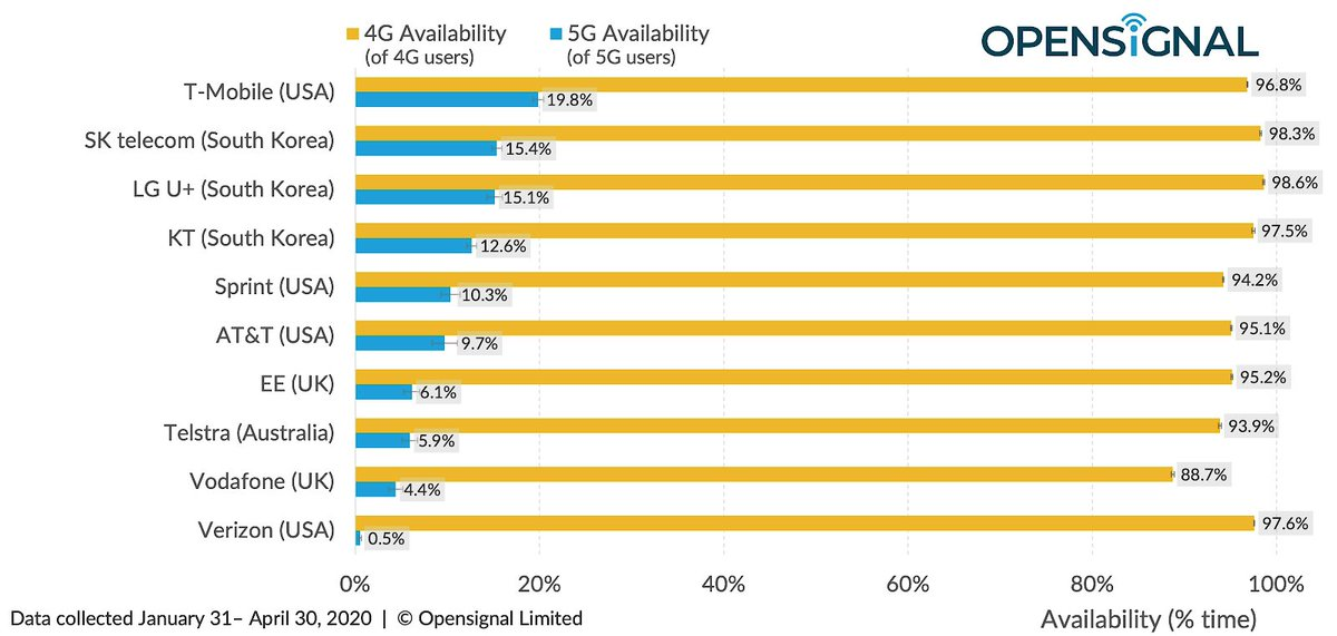 THE BEST 5G AVAILABILITY 👏🏻👏🏻 Go Team!! We're rolling out #Nationwide5G at an astounding pace…and this should put things into a global perspective 🌍 #WeWontStop
