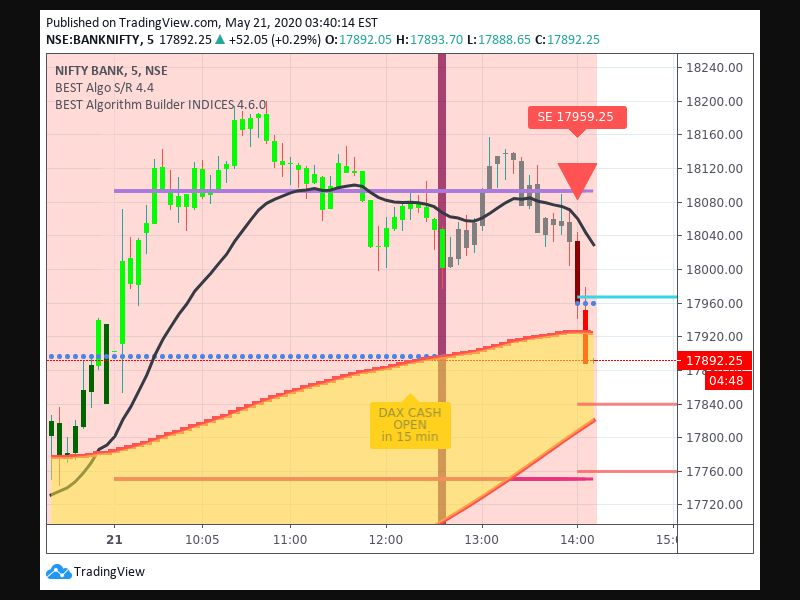 TradingView trade Entry Signal Time 215 140