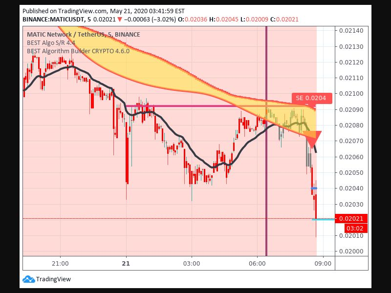 TradingView trade Entry Signal Time 215 830
